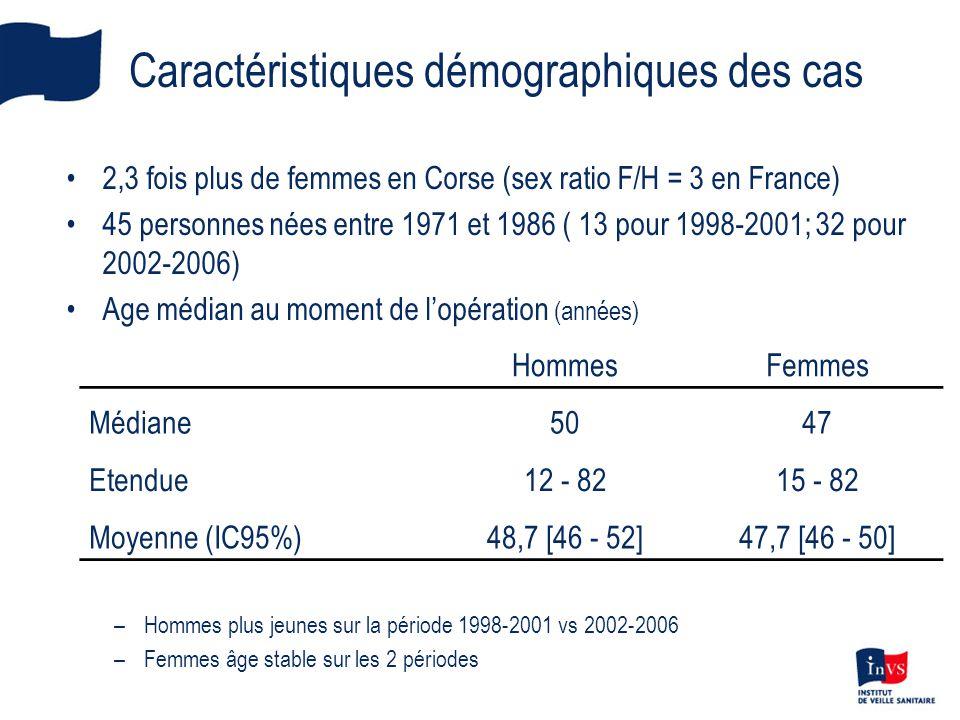 Caractéristiques démographiques des cas
