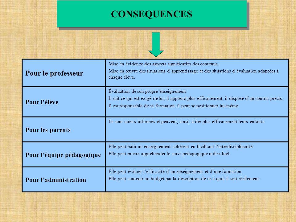CONSEQUENCES Pour le professeur Pour l'élève Pour les parents