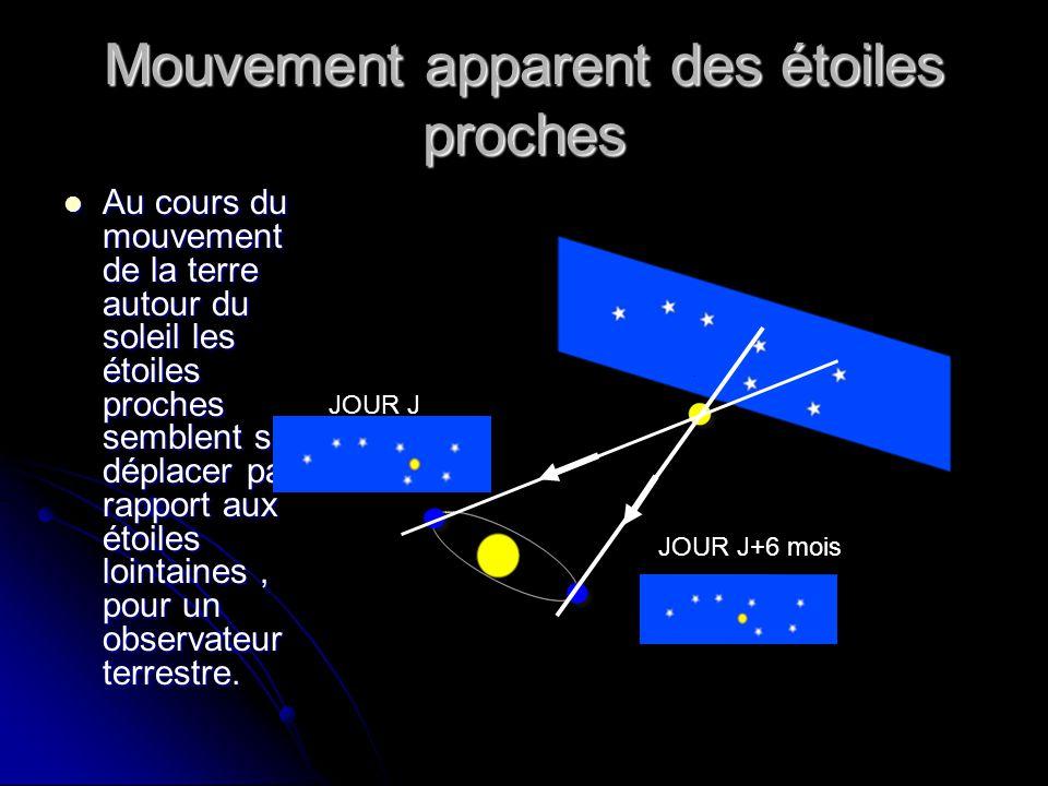 Mouvement apparent des étoiles proches