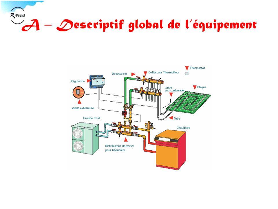 A – Descriptif global de l'équipement