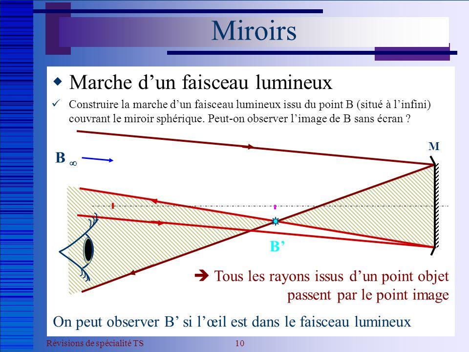 Miroirs Marche d'un faisceau lumineux B  B'