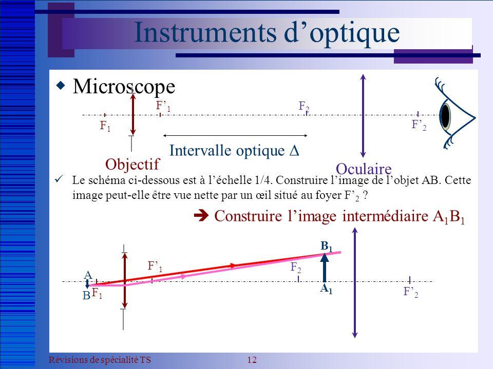 Instruments d'optique