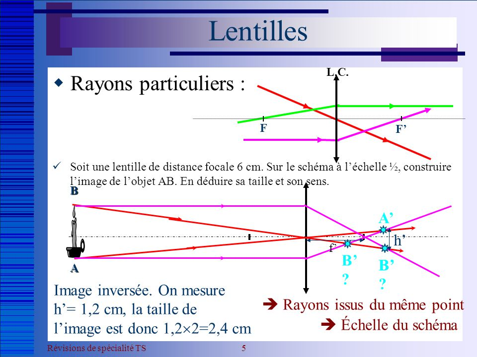 Lentilles Rayons particuliers : A' h' B' B' B'