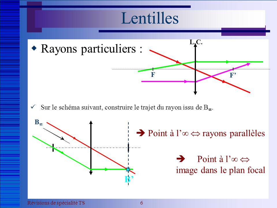 Lentilles Rayons particuliers :  Point à l'  rayons parallèles
