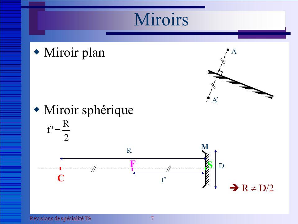 Miroirs Miroir plan Miroir sphérique F S C  R  D/2 A A' M R D f'