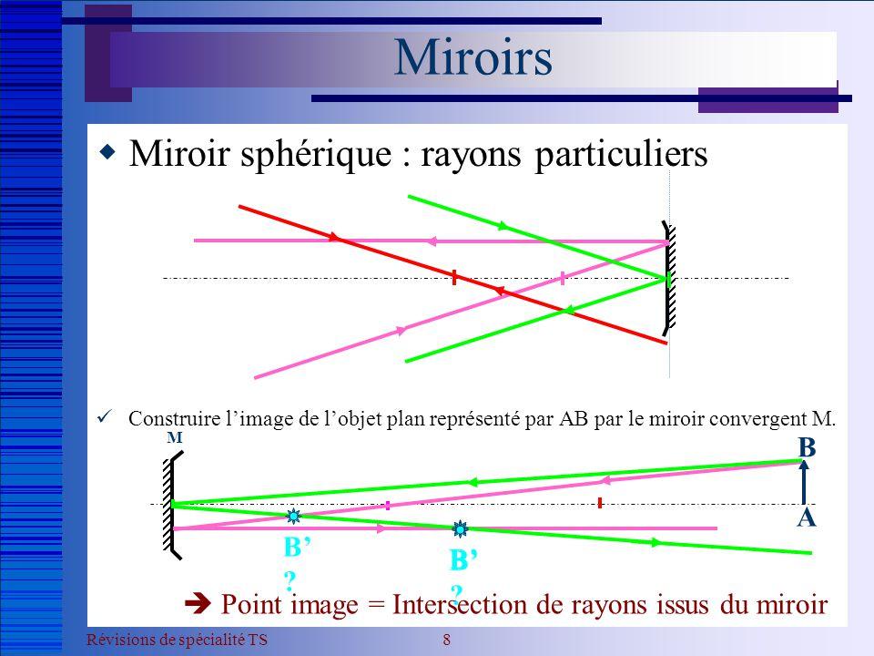 Miroirs Miroir sphérique : rayons particuliers B A B' B' B'