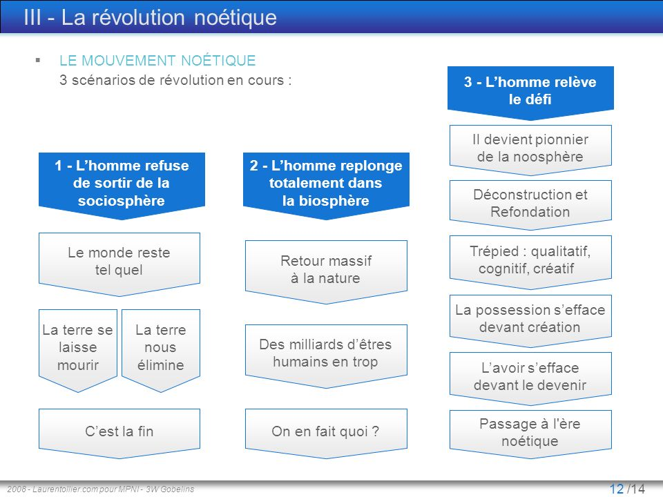 III - La révolution noétique