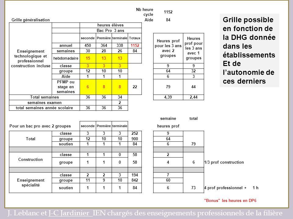 Grille possible en fonction de la DHG donnée dans les établissements