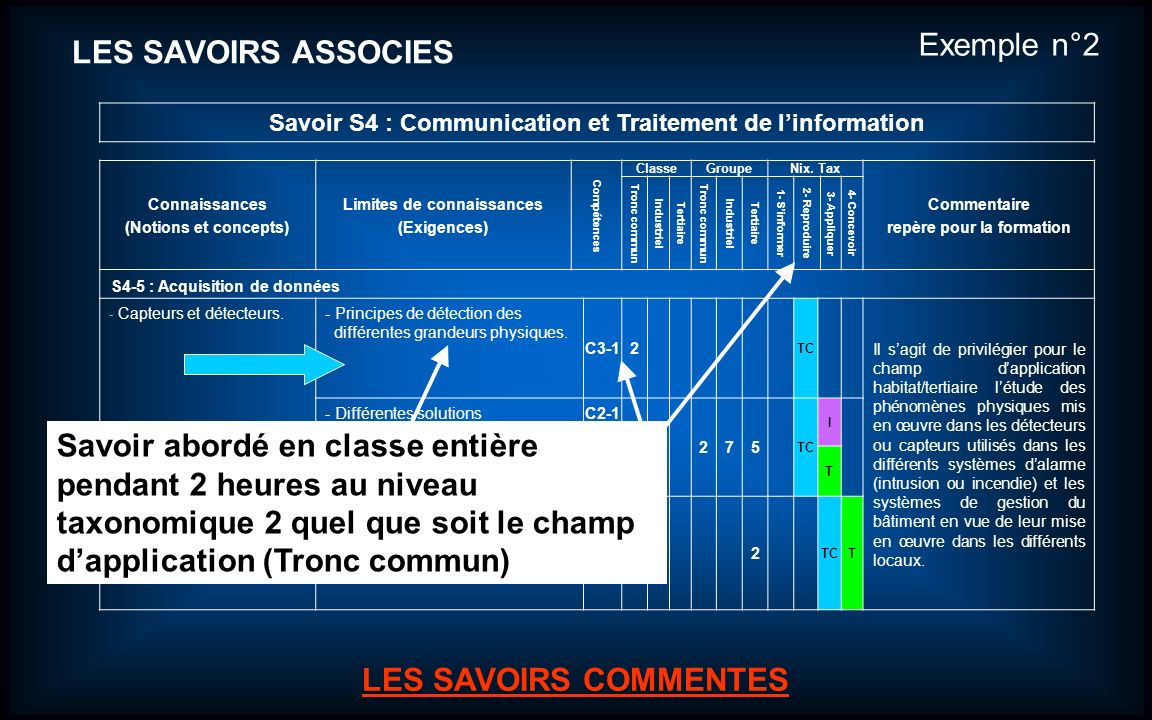 Exemple n°2 LES SAVOIRS ASSOCIES