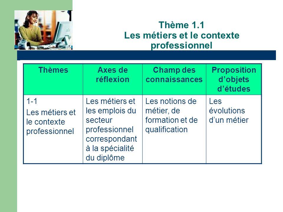 Thème 1.1 Les métiers et le contexte professionnel