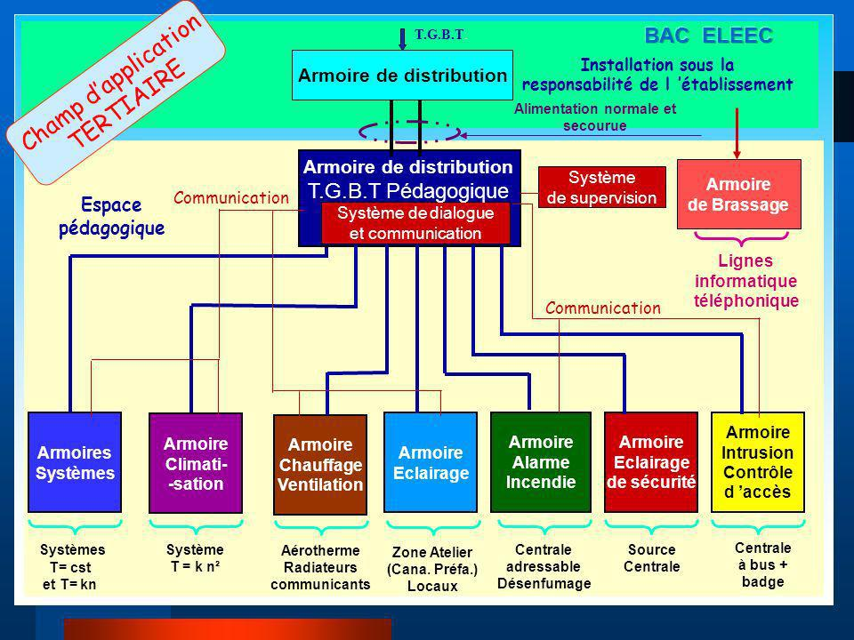 Champ d'application TERTIAIRE BAC ELEEC T.G.B.T Pédagogique