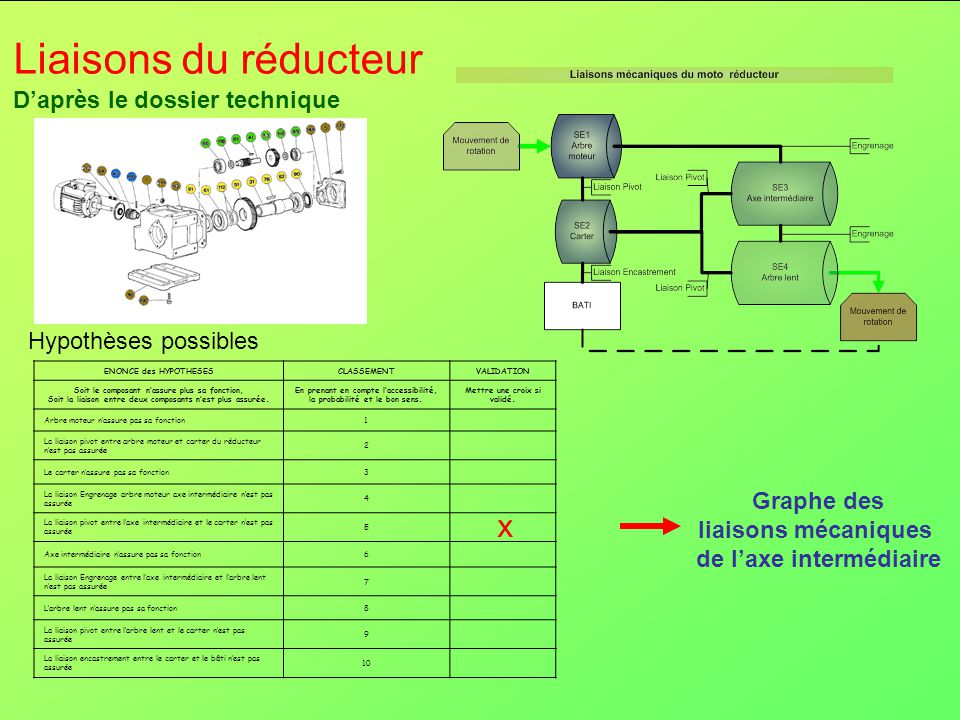Liaisons du réducteur x D'après le dossier technique