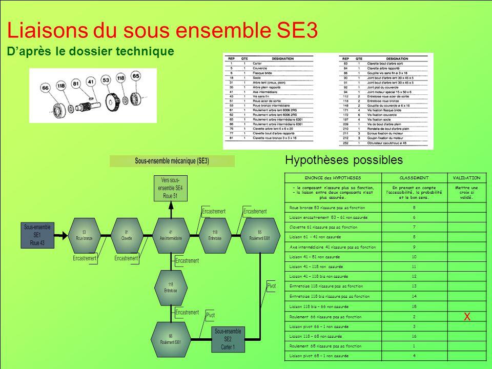 Liaisons du sous ensemble SE3