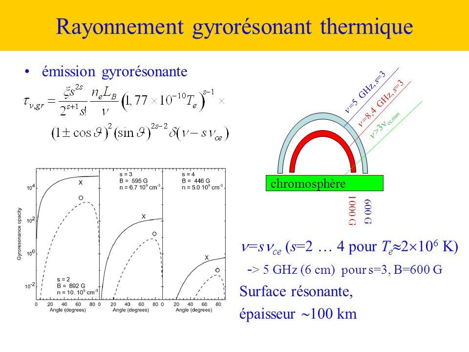 Rayonnement gyrorésonant thermique
