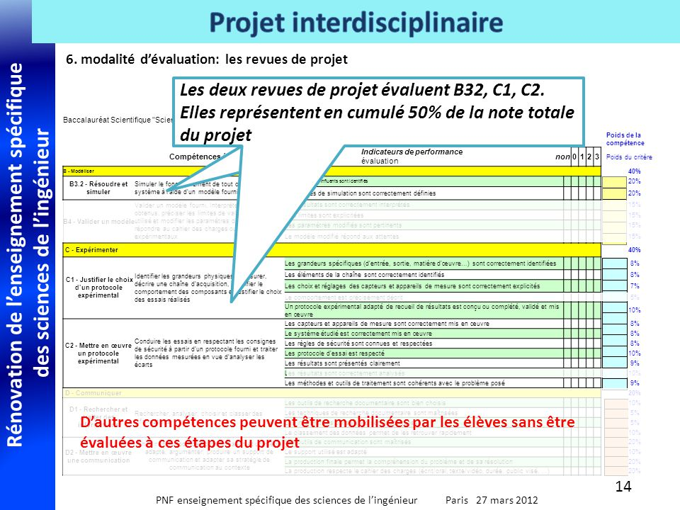 6. modalité d'évaluation: les revues de projet