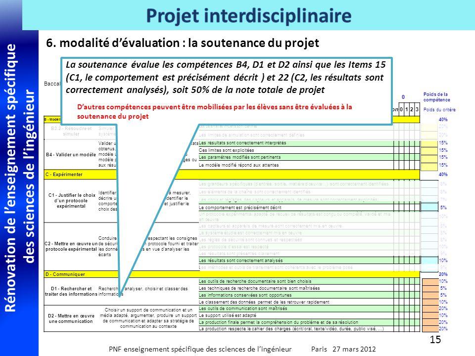 6. modalité d'évaluation : la soutenance du projet