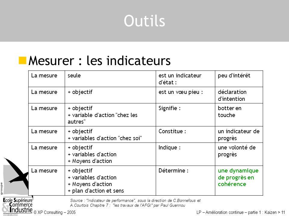 Outils Mesurer : les indicateurs (caractéristiques) La mesure seule