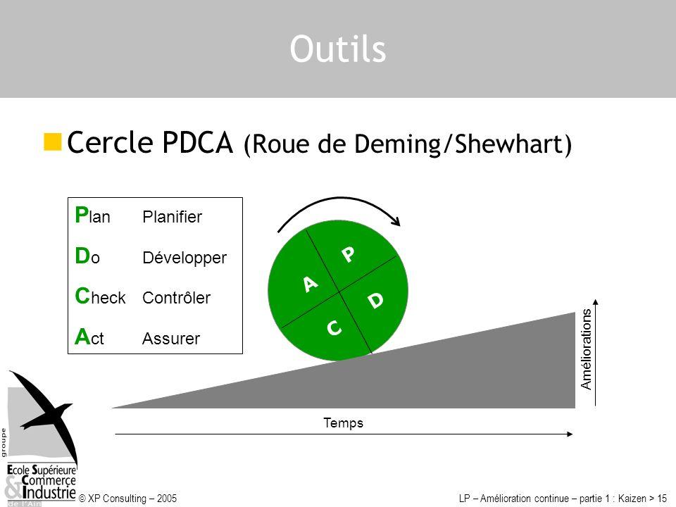 Outils Cercle PDCA (Roue de Deming/Shewhart) Plan Planifier