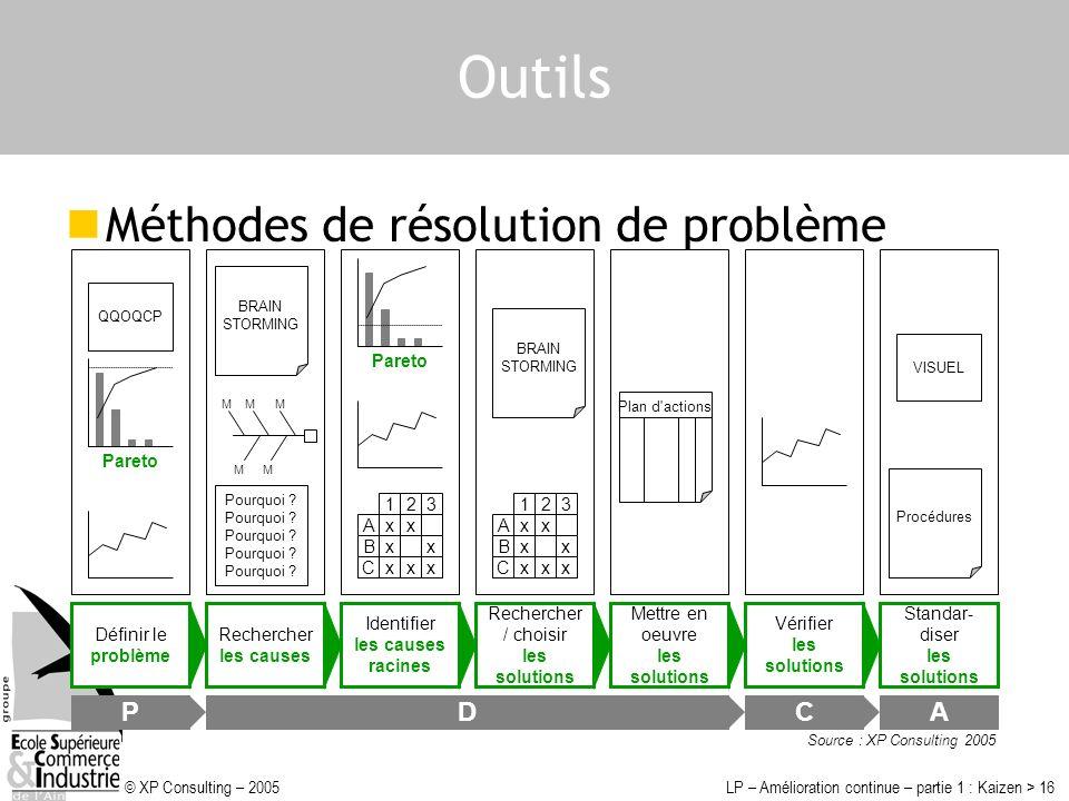 Outils Méthodes de résolution de problème P D C A Pareto Pareto x A B