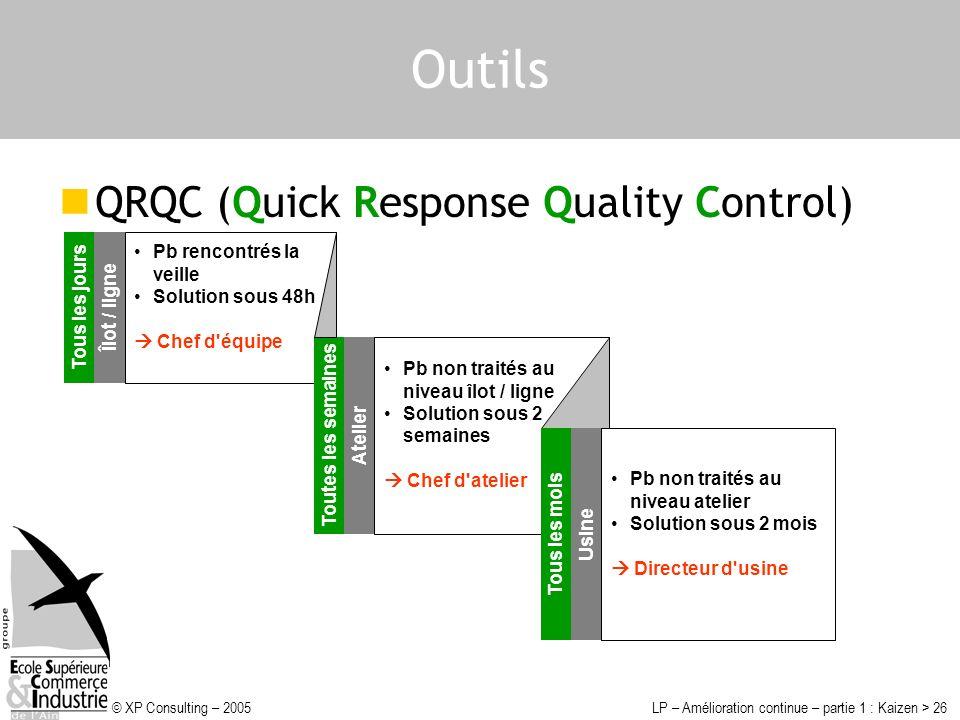Outils QRQC (Quick Response Quality Control) Pb rencontrés la veille