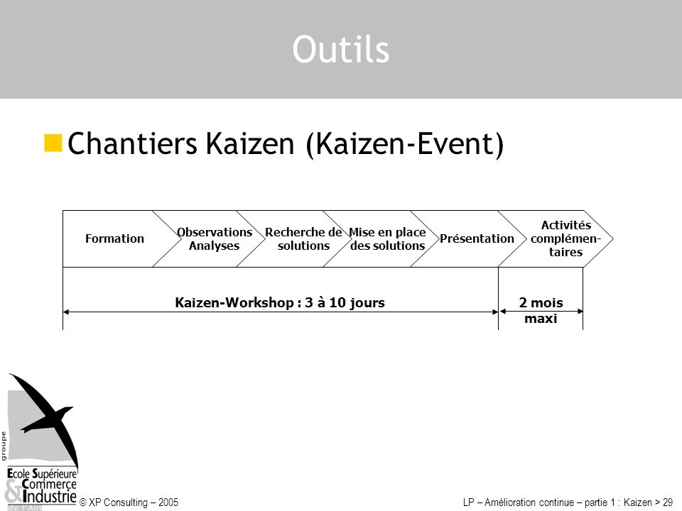 Outils Chantiers Kaizen (Kaizen-Event) Kaizen-Workshop : 3 à 10 jours