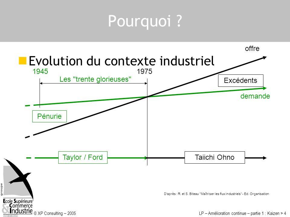 Pourquoi Evolution du contexte industriel offre 1945 1975