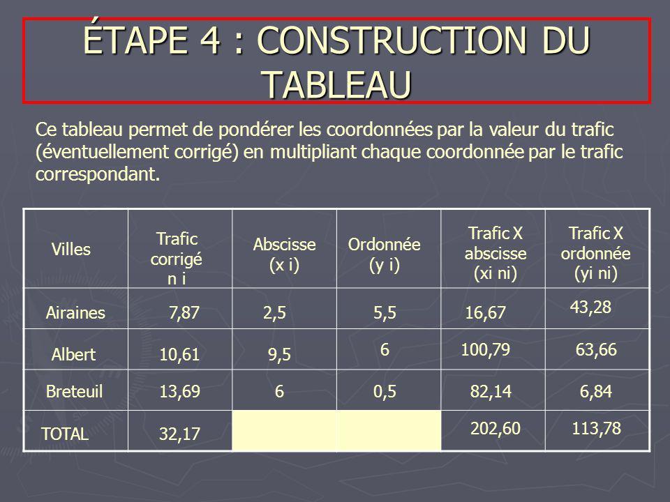 ÉTAPE 4 : CONSTRUCTION DU TABLEAU