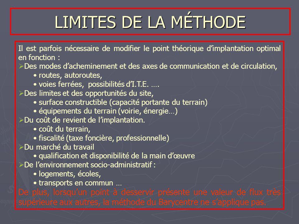 LIMITES DE LA MÉTHODE Il est parfois nécessaire de modifier le point théorique d'implantation optimal en fonction :