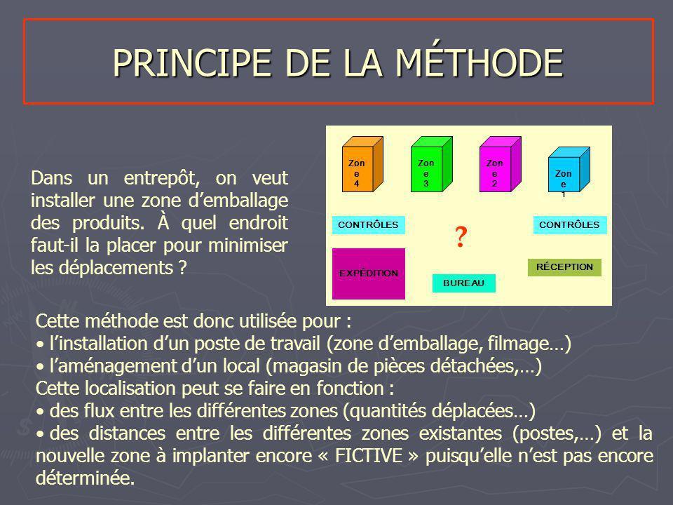 PRINCIPE DE LA MÉTHODE Zone. 4. Zone. 3. Zone. 2. Zone. 1.