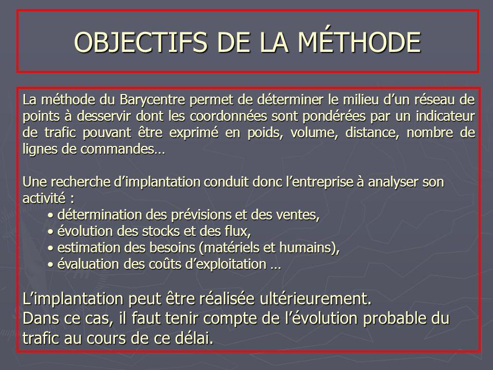 OBJECTIFS DE LA MÉTHODE