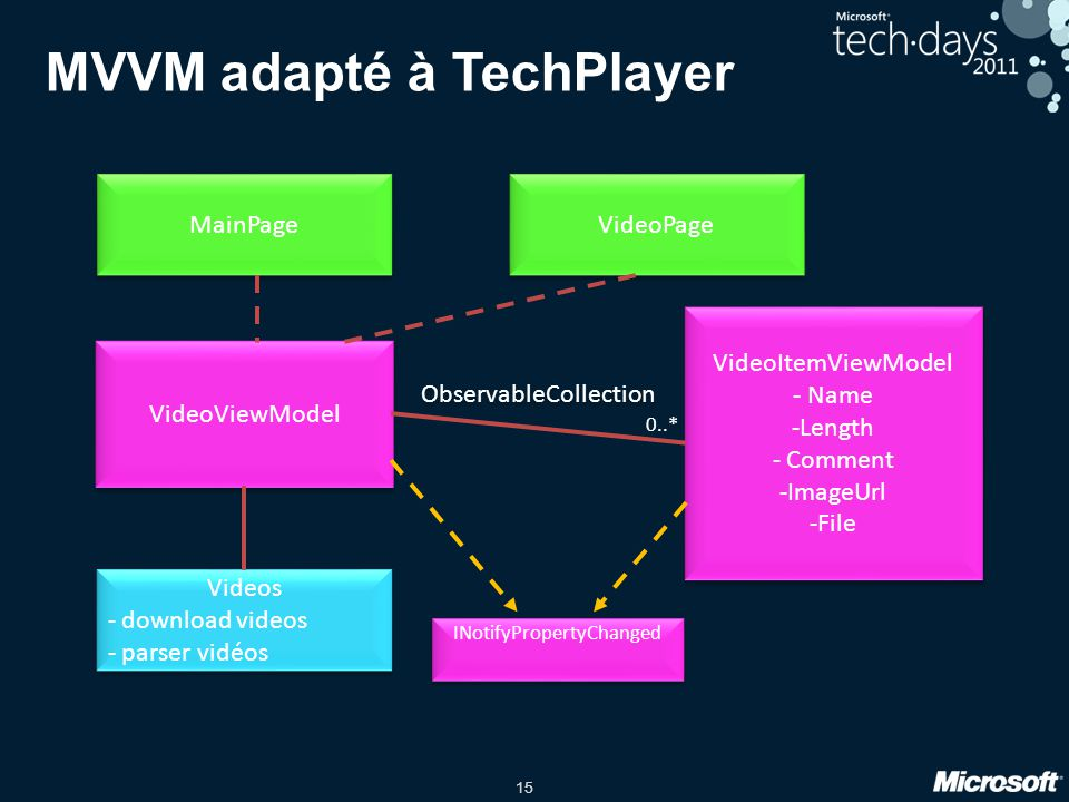 MVVM adapté à TechPlayer