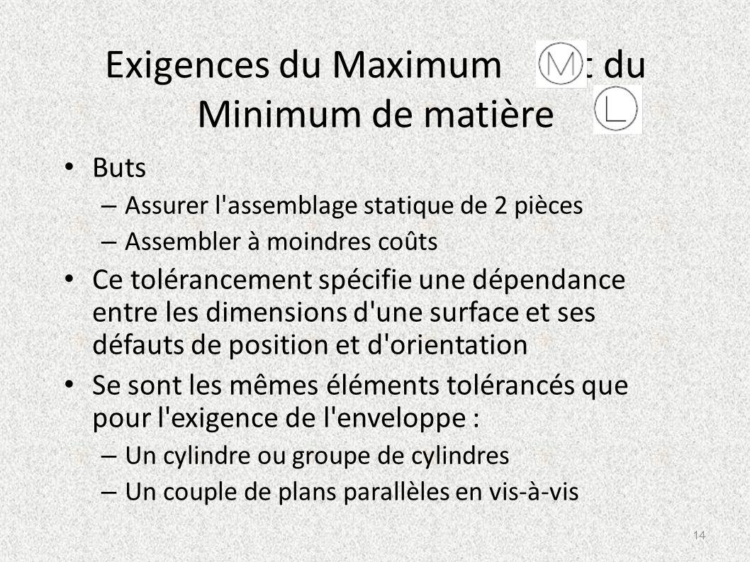 Exigences du Maximum et du Minimum de matière