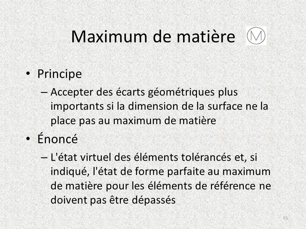 Maximum de matière Principe Énoncé