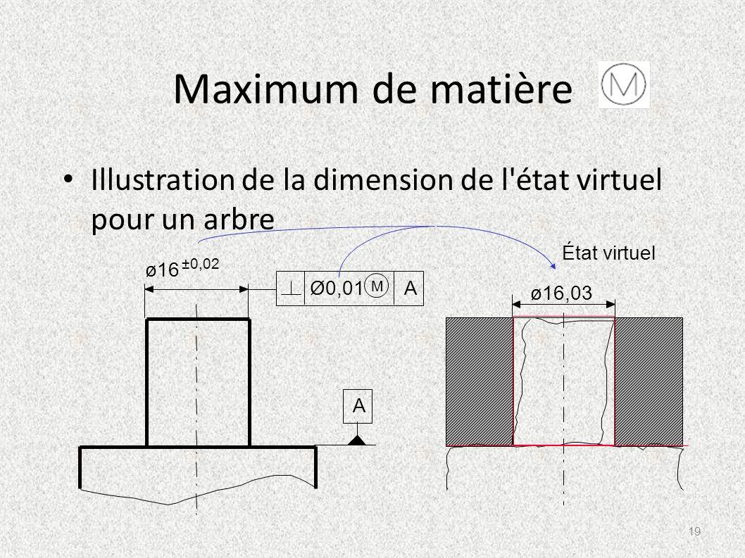 Maximum de matière Illustration de la dimension de l état virtuel pour un arbre. A. ø16. ±0,02. Ø0,01.