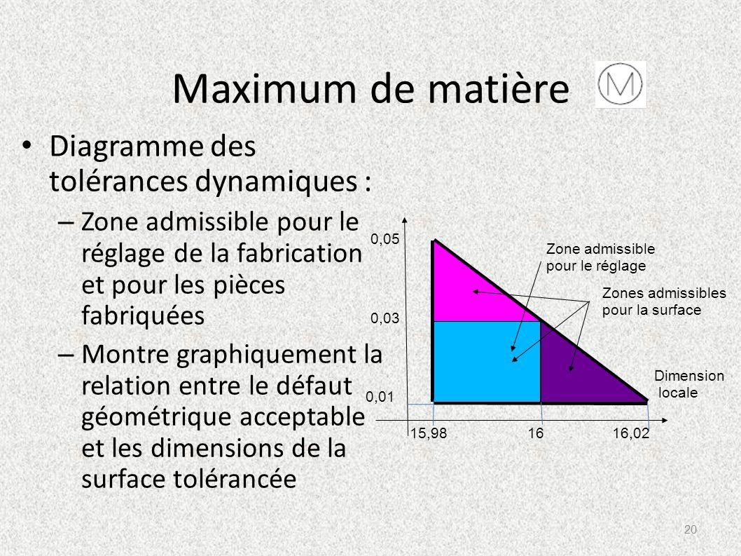 Maximum de matière Diagramme des tolérances dynamiques :