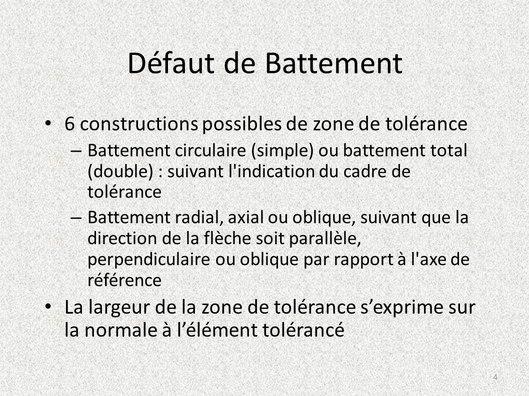 Défaut de Battement 6 constructions possibles de zone de tolérance