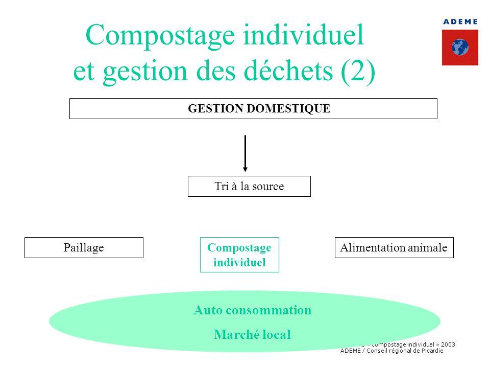 Compostage individuel et gestion des déchets (2)