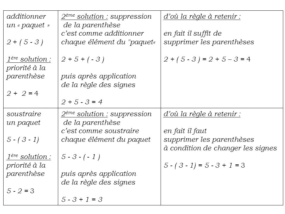 additionnerun « paquet » 2 + ( 5 - 3 ) 1ère solution : priorité à la. parenthèse. 2 + 2 = 4. 2ème solution : suppression.