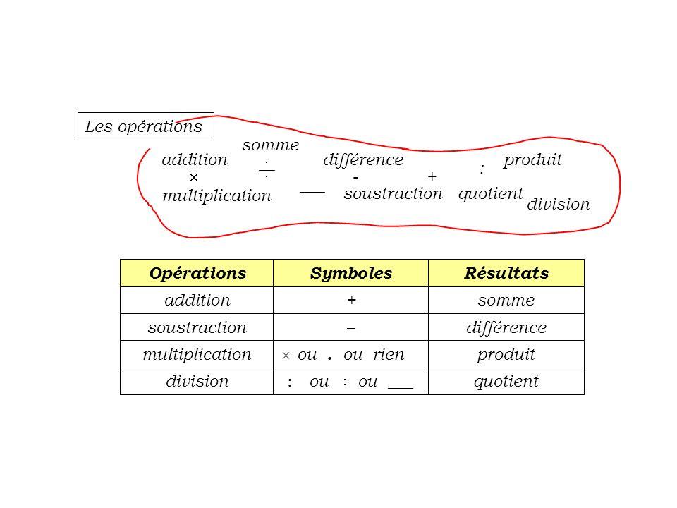Résultats Symboles Opérations