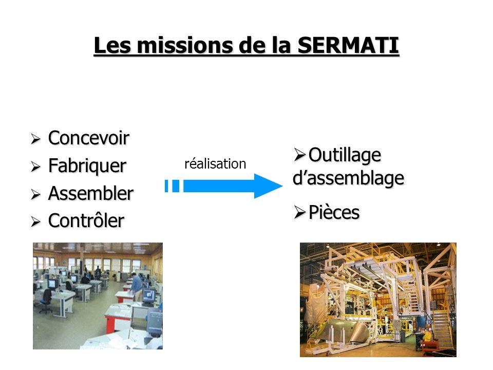 Les missions de la SERMATI