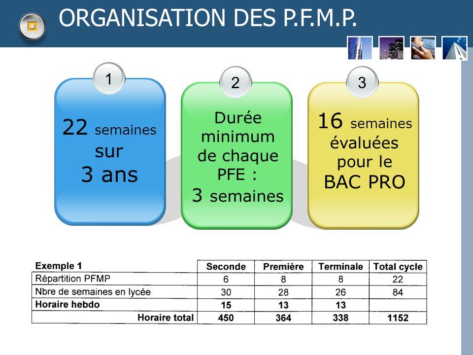ORGANISATION DES P.F.M.P. 16 semaines évaluées pour le 22 semaines