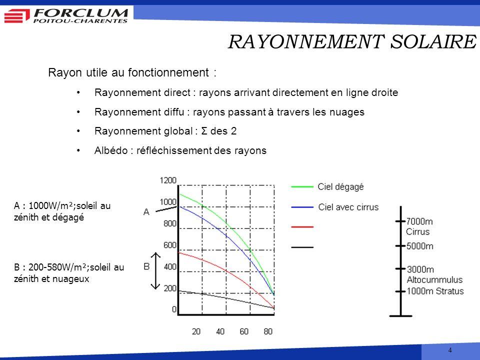RAYONNEMENT SOLAIRE Rayon utile au fonctionnement :
