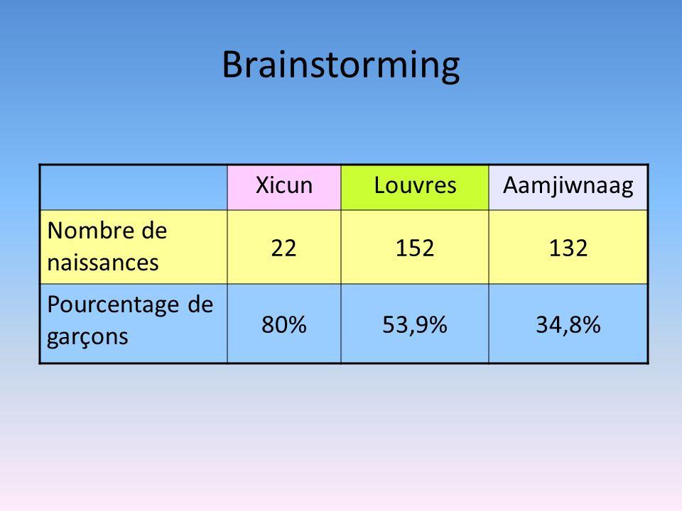 Brainstorming Xicun Louvres Aamjiwnaag Nombre de naissances 22 152 132