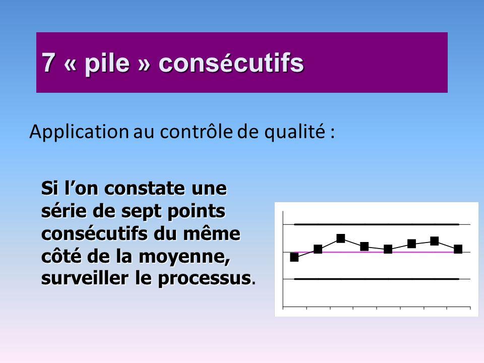 7 « pile » consécutifs Application au contrôle de qualité :