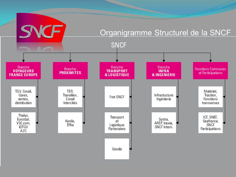 Organigramme Structurel de la SNCF