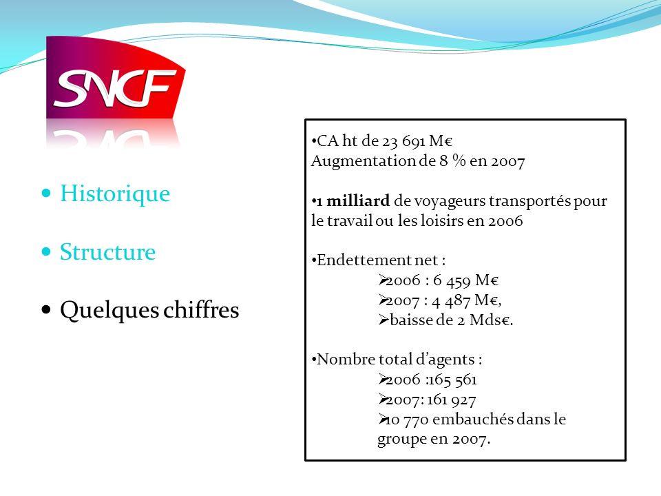 Historique Structure Quelques chiffres CA ht de 23 691 M€