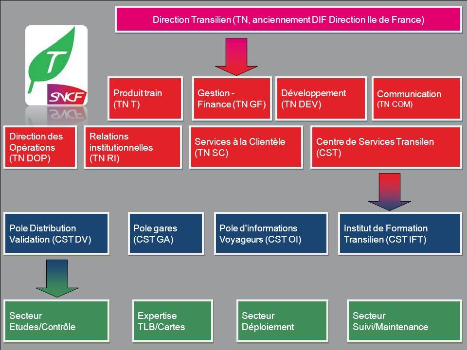 Direction Transilien (TN, anciennement DIF Direction Ile de France)