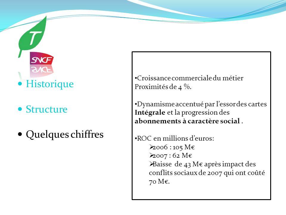 Historique Structure Quelques chiffres