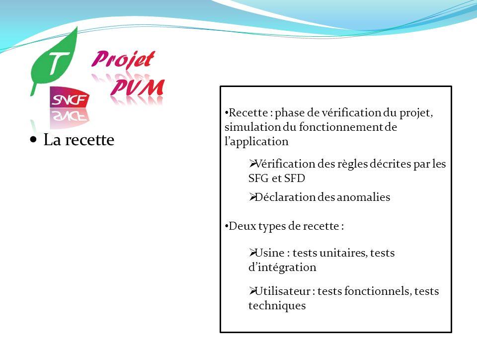 Projet PVM. Recette : phase de vérification du projet, simulation du fonctionnement de l'application.