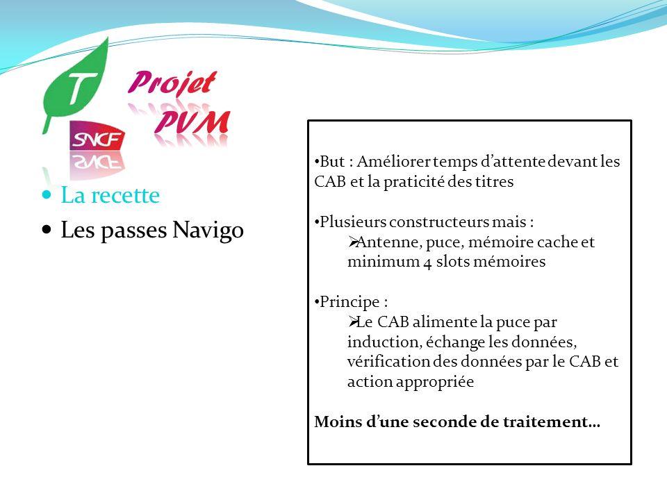 Projet PVM La recette Les passes Navigo
